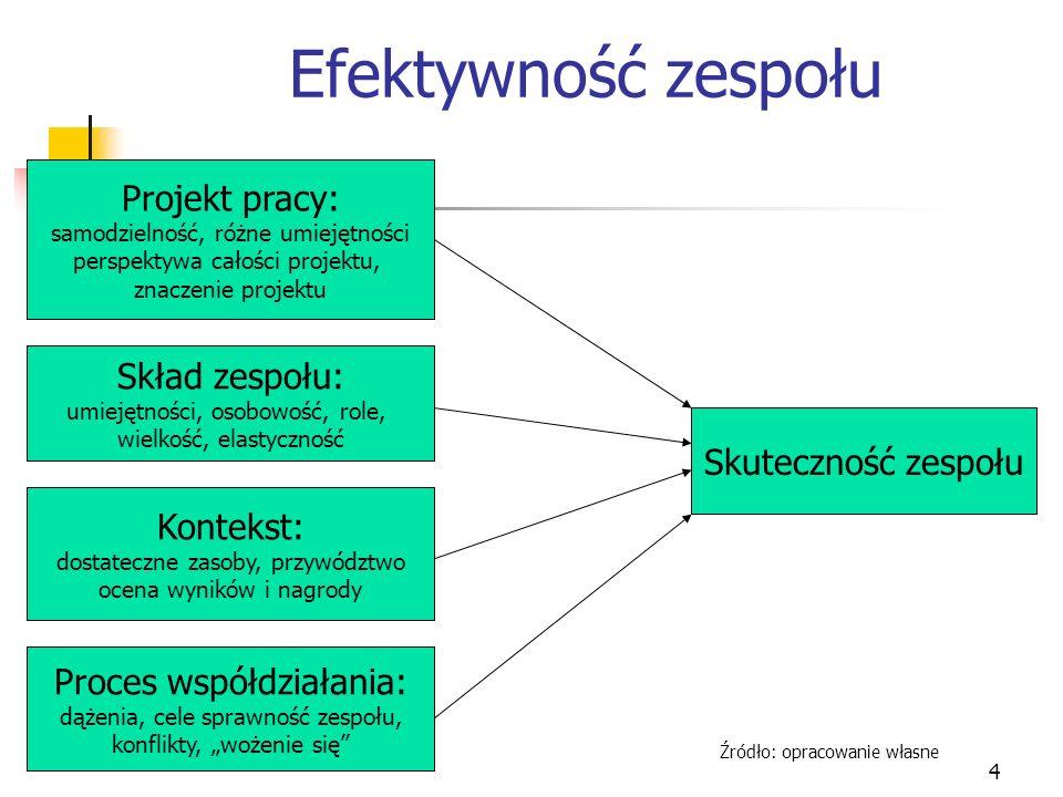 Efektywność zespołu Projekt pracy: Skład zespołu: Skuteczność zespołu