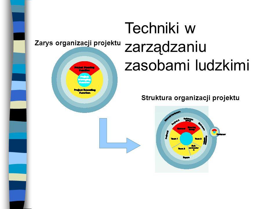 Techniki w zarządzaniu zasobami ludzkimi