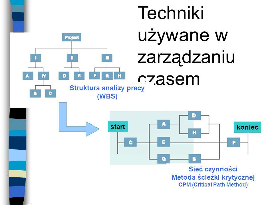 Techniki używane w zarządzaniu czasem