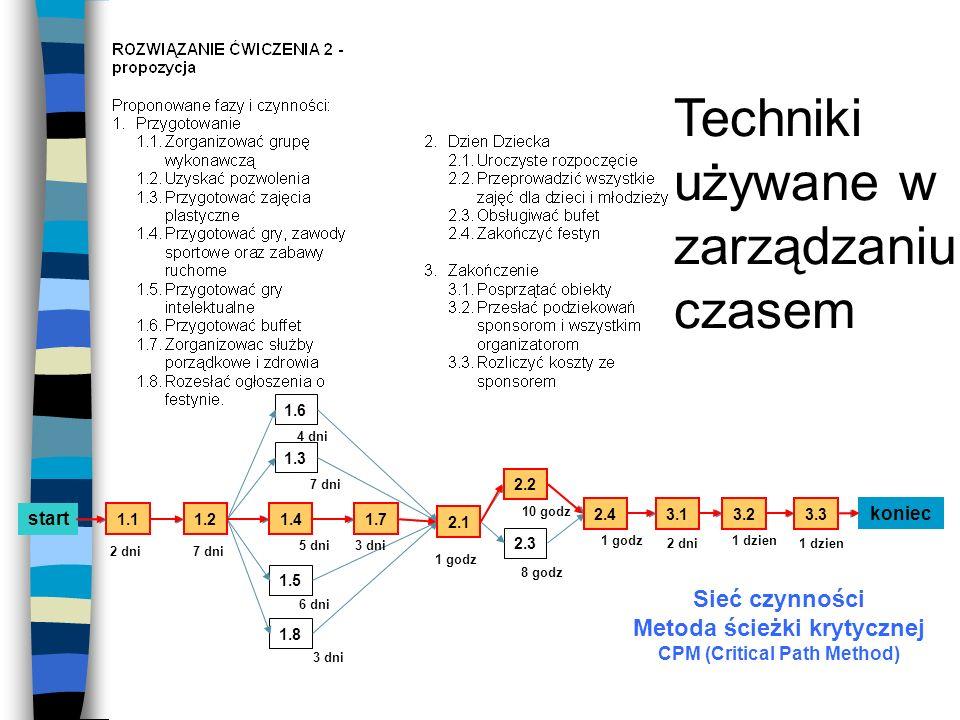 Metoda ścieżki krytycznej CPM (Critical Path Method)