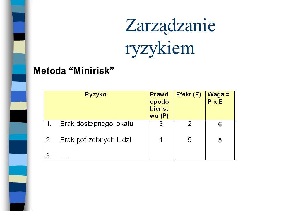 Zarządzanie ryzykiem Metoda Minirisk