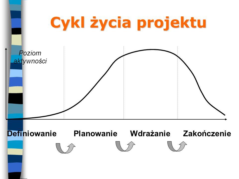 Cykl życia projektu Definiowanie Planowanie Wdrażanie Zakończenie