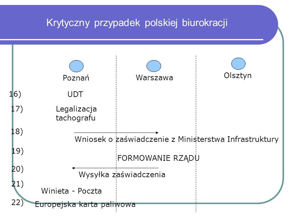 Krytyczny przypadek polskiej biurokracji