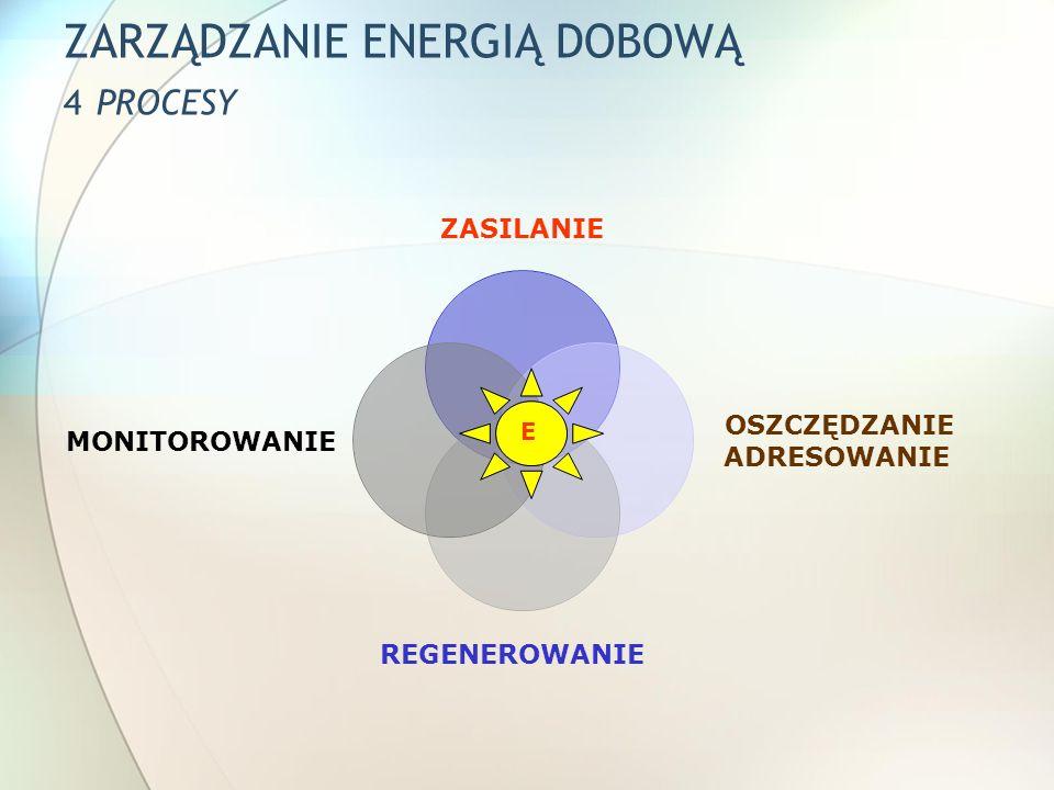 ZARZĄDZANIE ENERGIĄ DOBOWĄ 4 PROCESY
