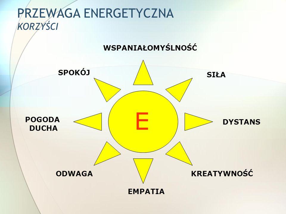 PRZEWAGA ENERGETYCZNA KORZYŚCI