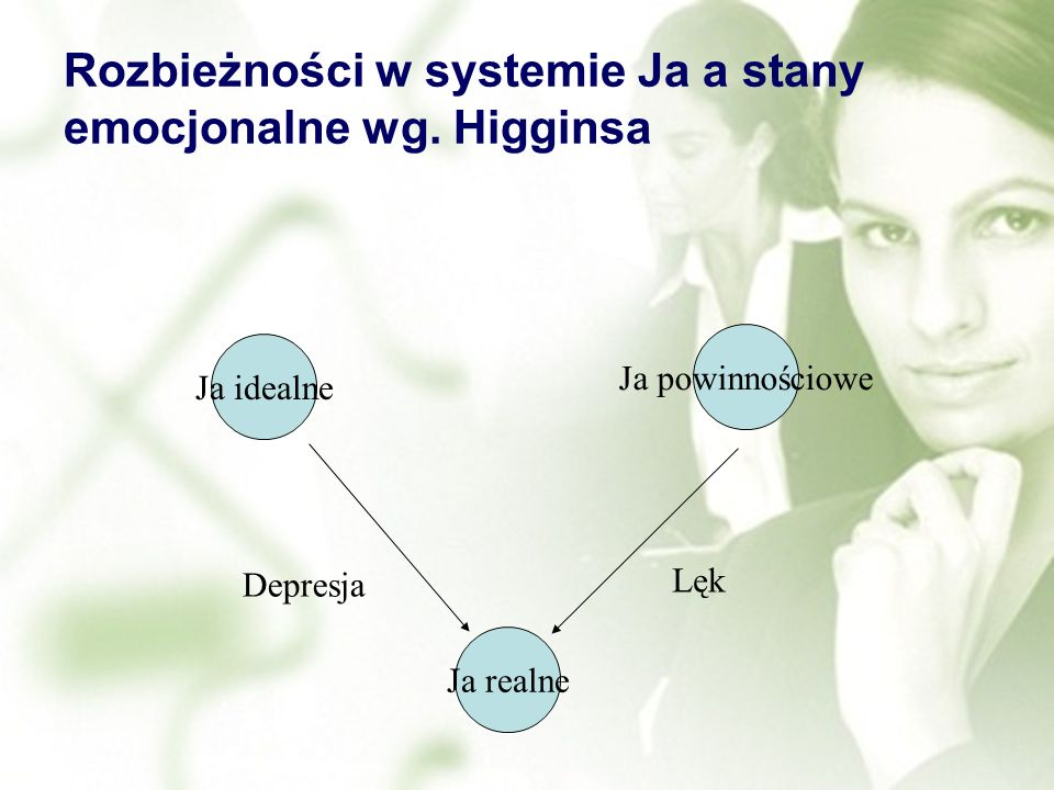 Rozbieżności w systemie Ja a stany emocjonalne wg. Higginsa