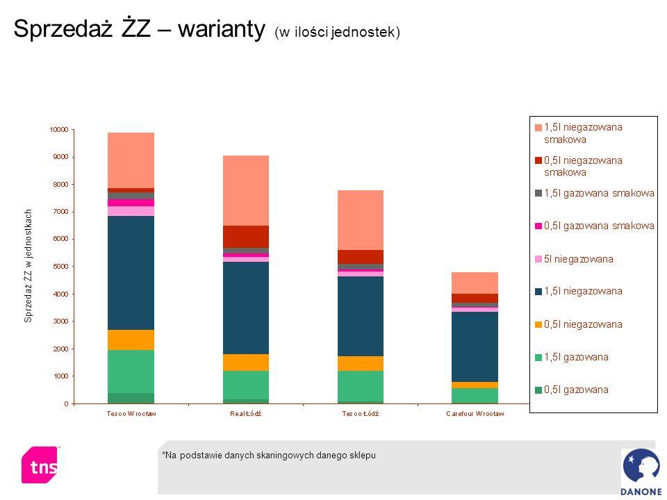 Sprzedaż ŻZ – warianty (w ilości jednostek)