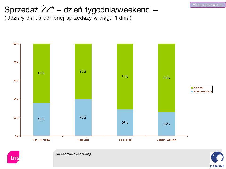 Video obserwacje Sprzedaż ŻZ* – dzień tygodnia/weekend – (Udziały dla uśrednionej sprzedaży w ciągu 1 dnia)