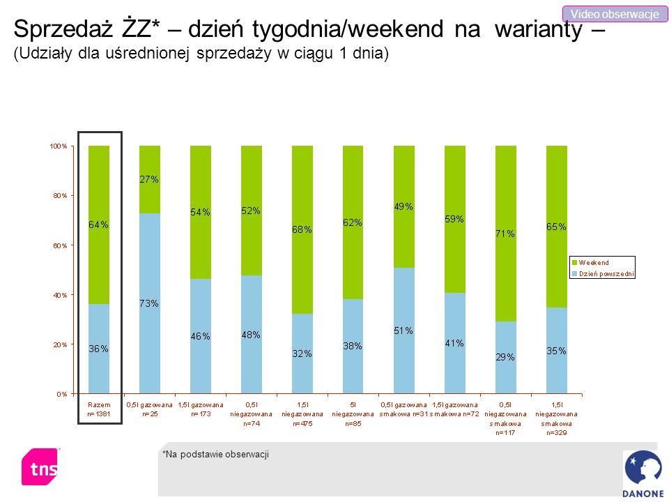 Video obserwacje Sprzedaż ŻZ* – dzień tygodnia/weekend na warianty – (Udziały dla uśrednionej sprzedaży w ciągu 1 dnia)