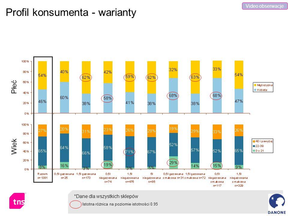 Profil konsumenta - warianty