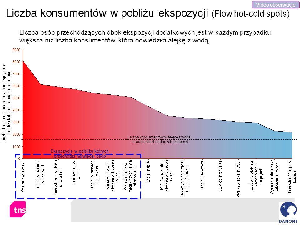 Liczba konsumentów w pobliżu ekspozycji (Flow hot-cold spots)