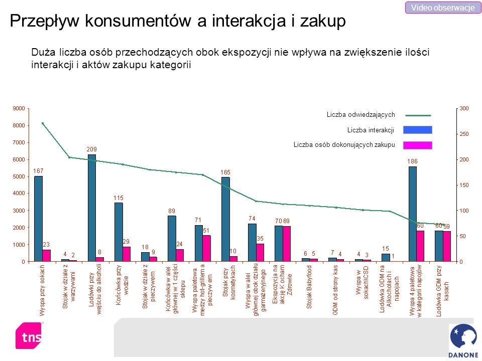 Przepływ konsumentów a interakcja i zakup