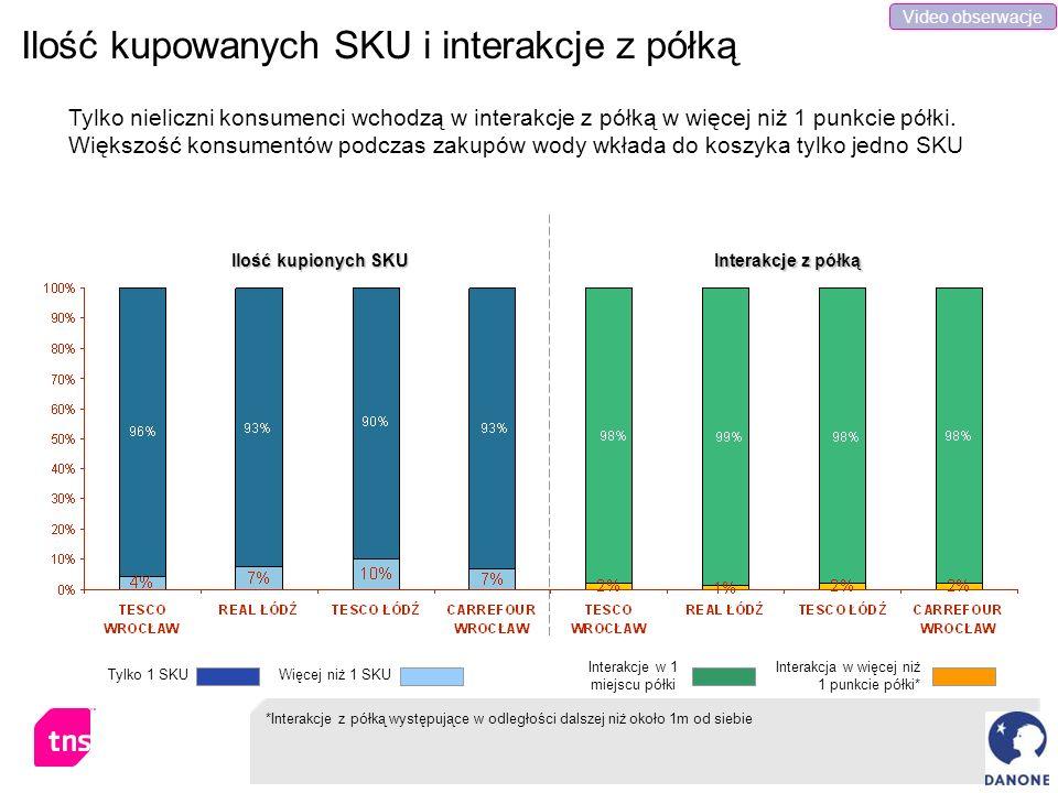 Ilość kupowanych SKU i interakcje z półką