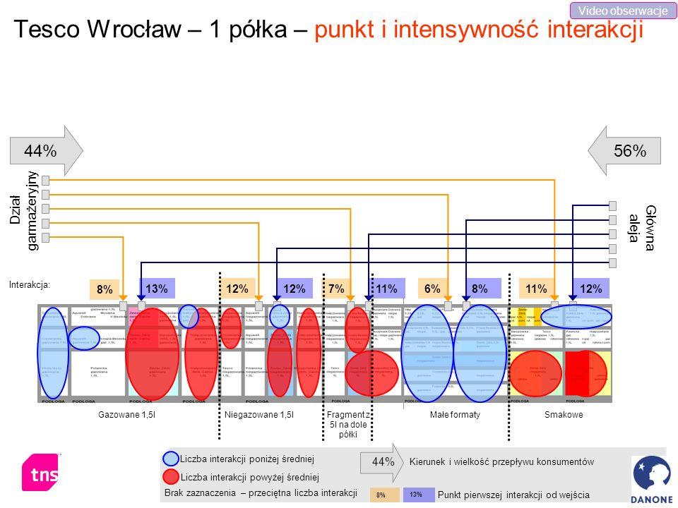 Tesco Wrocław – 1 półka – punkt i intensywność interakcji