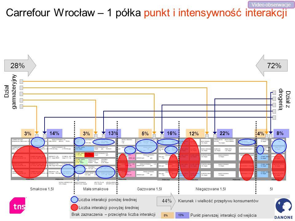 Carrefour Wrocław – 1 półka punkt i intensywność interakcji