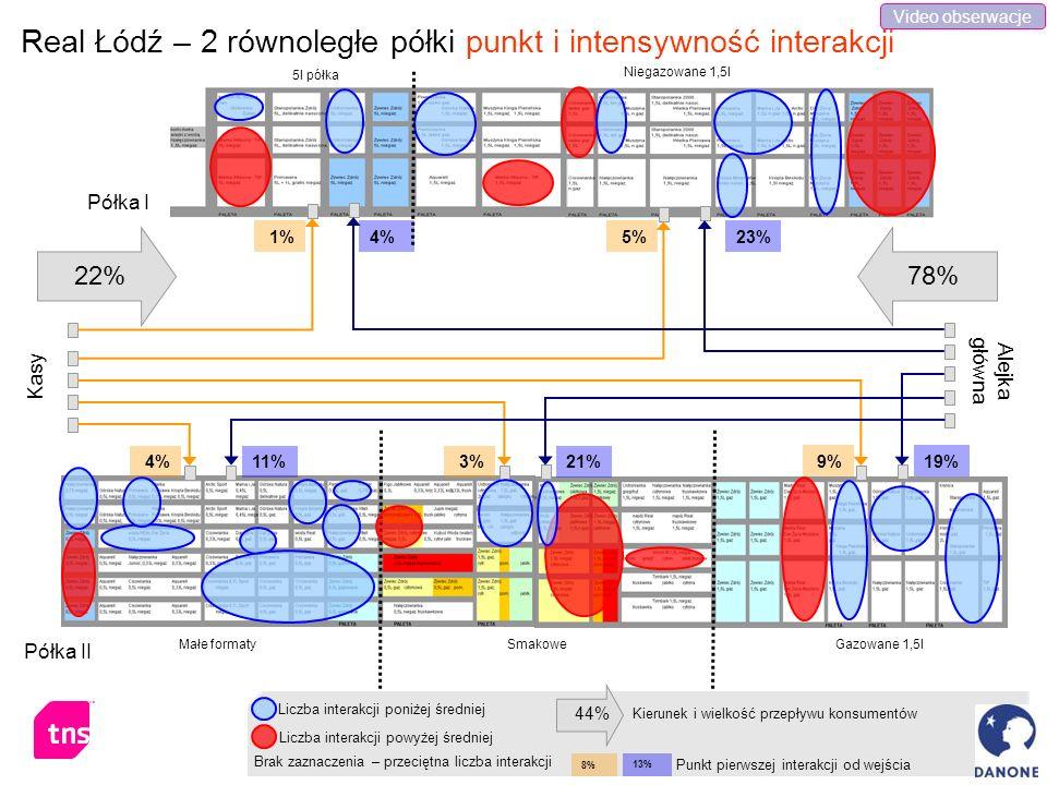 Real Łódź – 2 równoległe półki punkt i intensywność interakcji