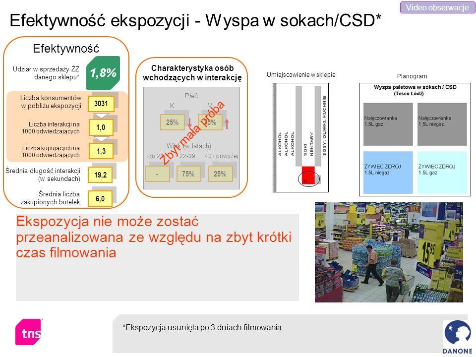 Efektywność ekspozycji - Wyspa w sokach/CSD*