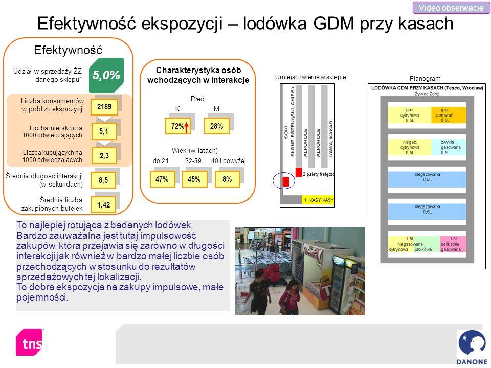 Efektywność ekspozycji – lodówka GDM przy kasach