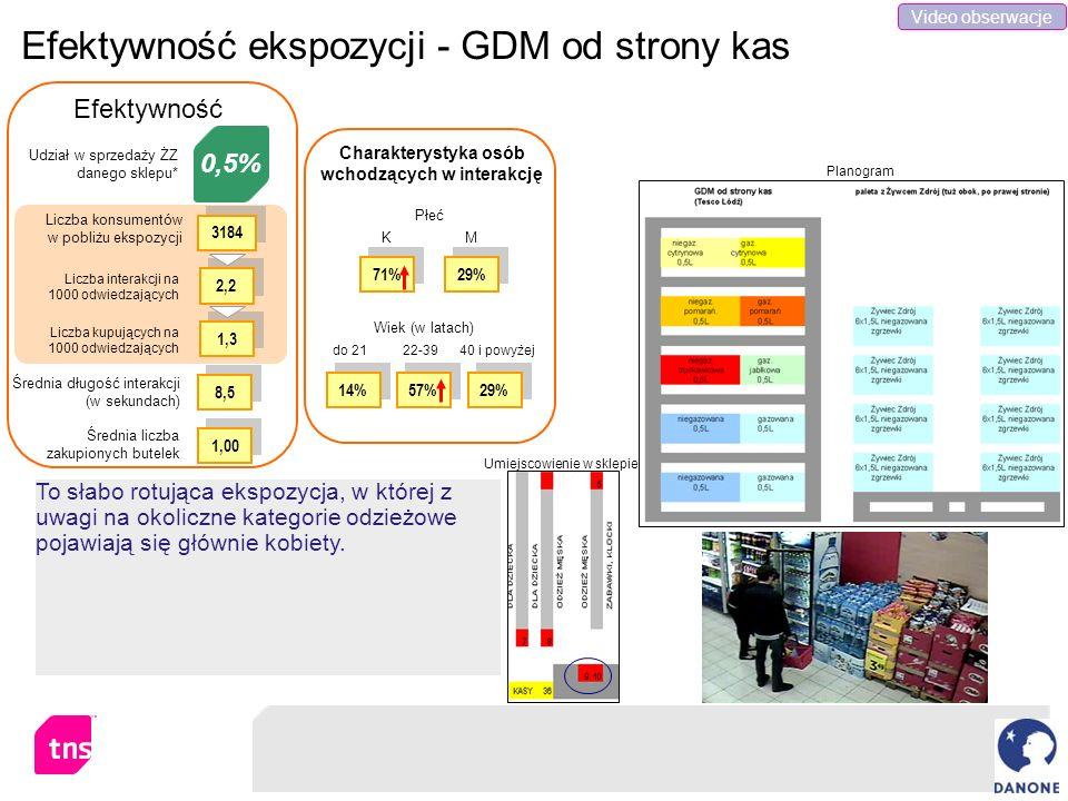 Efektywność ekspozycji - GDM od strony kas