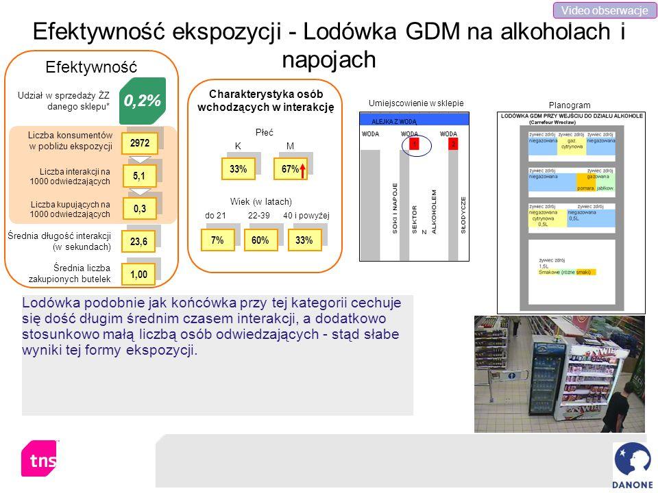Efektywność ekspozycji - Lodówka GDM na alkoholach i napojach