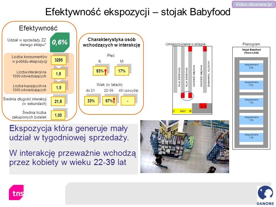 Efektywność ekspozycji – stojak Babyfood