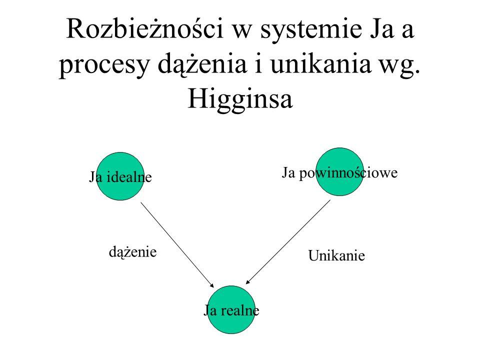 Rozbieżności w systemie Ja a procesy dążenia i unikania wg. Higginsa