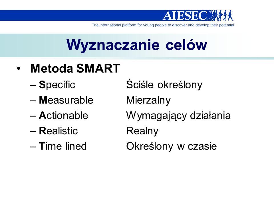 Wyznaczanie celów Metoda SMART Specific Ściśle określony