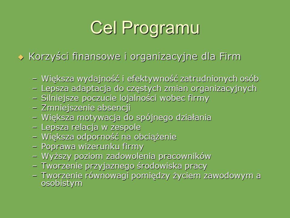 Cel Programu Korzyści finansowe i organizacyjne dla Firm