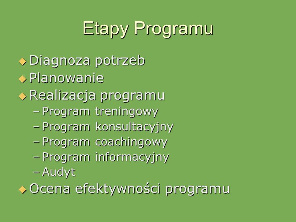 Etapy Programu Diagnoza potrzeb Planowanie Realizacja programu