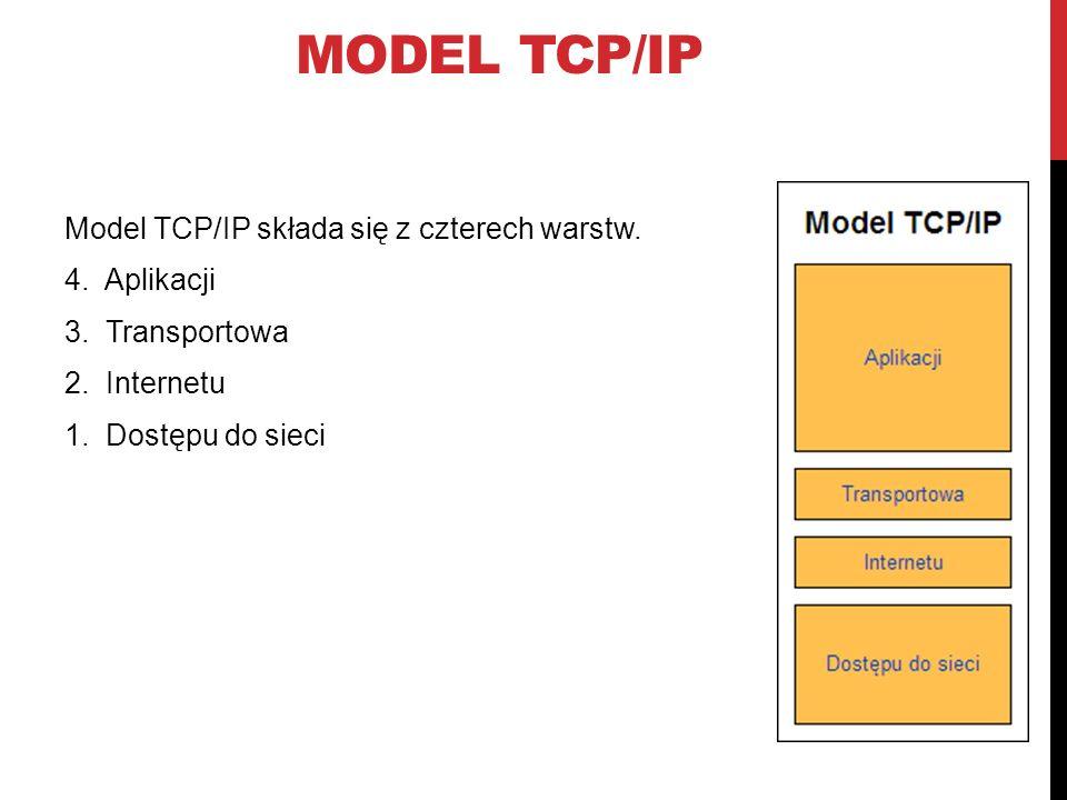 Model Tcp/ip Model TCP/IP składa się z czterech warstw.