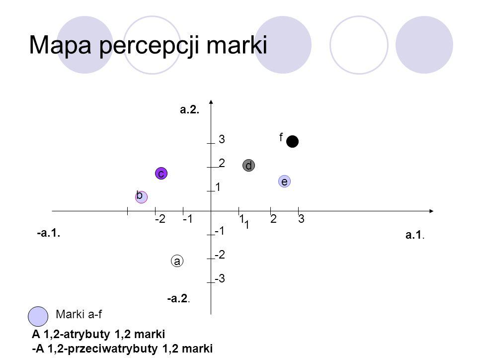 Mapa percepcji marki a.2. 3 f f 2 d c 1 e -3 b -2 -1 1 2 3 1 -a.1. -1