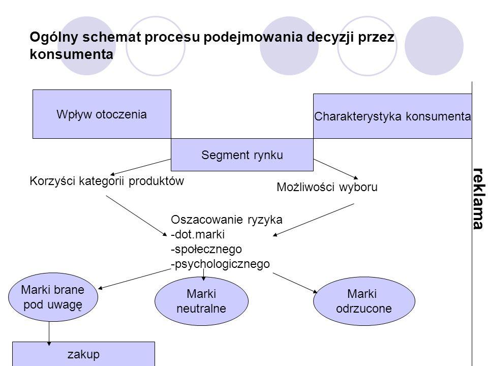 Ogólny schemat procesu podejmowania decyzji przez konsumenta