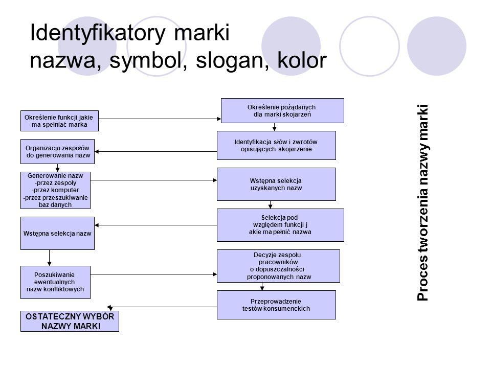 Identyfikatory marki nazwa, symbol, slogan, kolor
