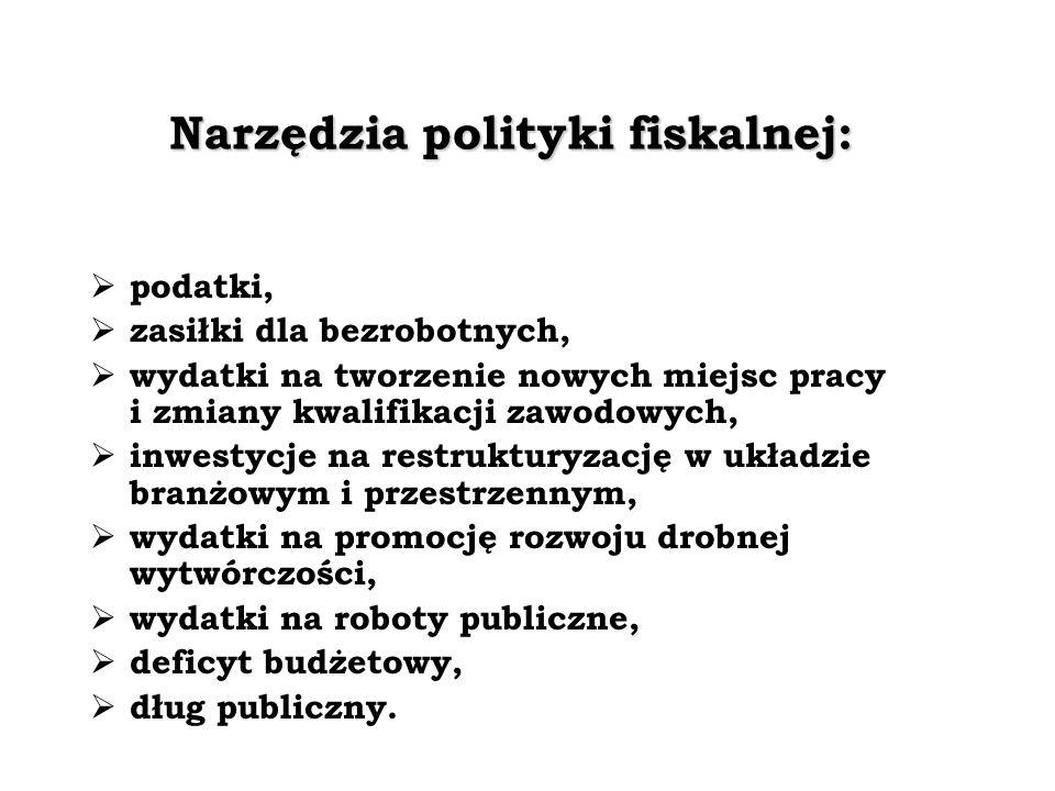 Narzędzia polityki fiskalnej: