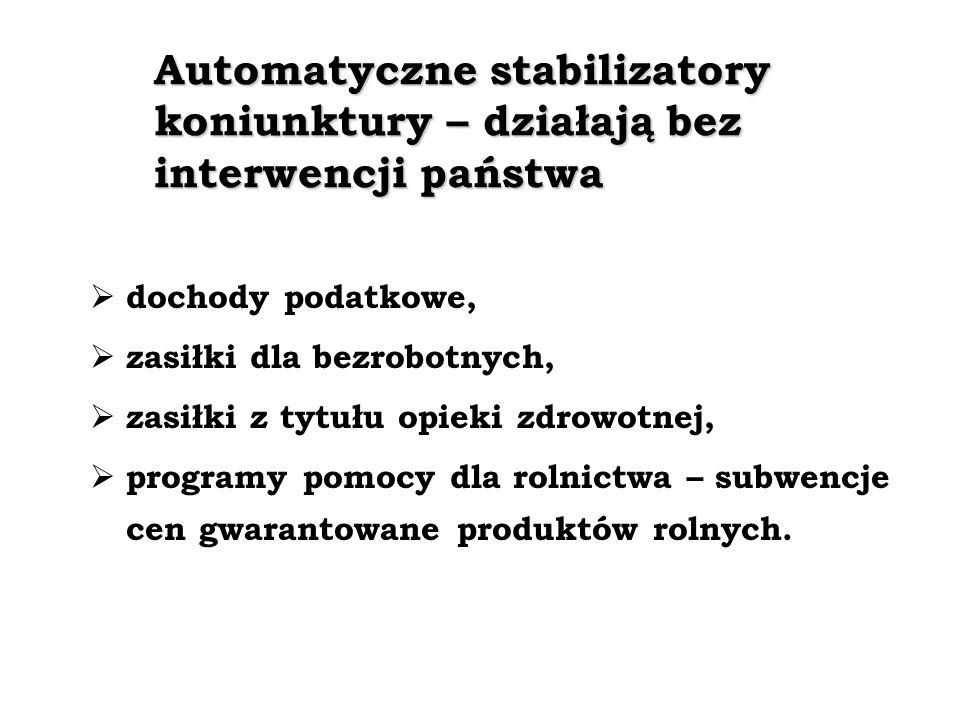 Automatyczne stabilizatory koniunktury – działają bez interwencji państwa