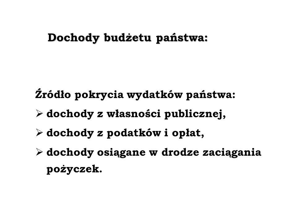 Dochody budżetu państwa:
