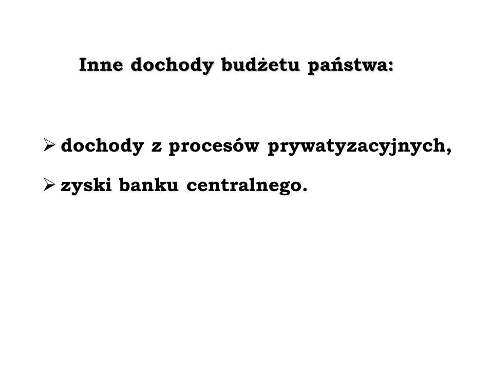 Inne dochody budżetu państwa:
