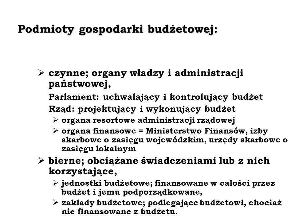 Podmioty gospodarki budżetowej: