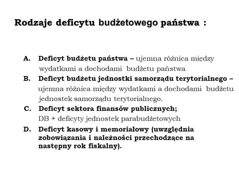 Rodzaje deficytu budżetowego państwa :