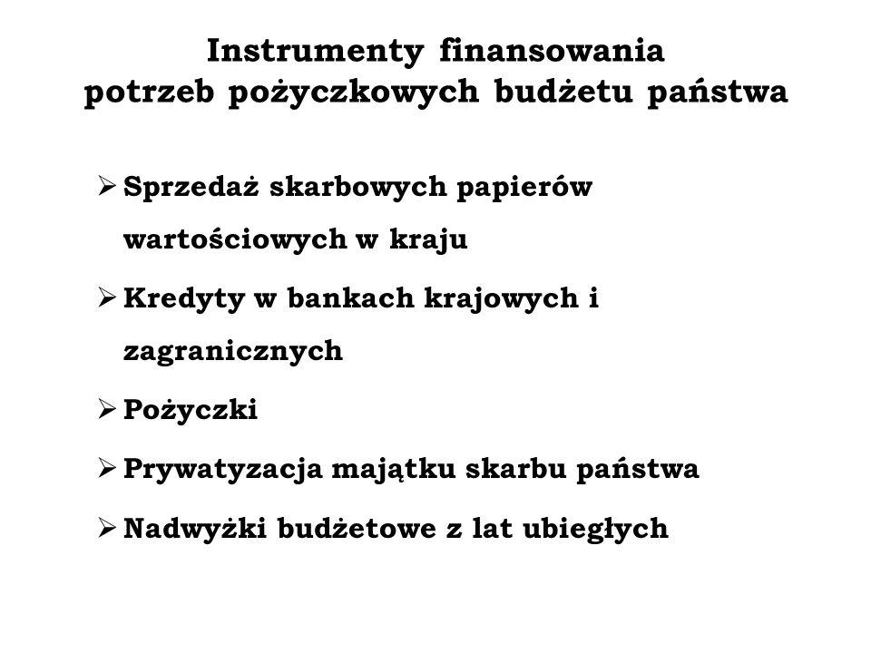 Instrumenty finansowania potrzeb pożyczkowych budżetu państwa