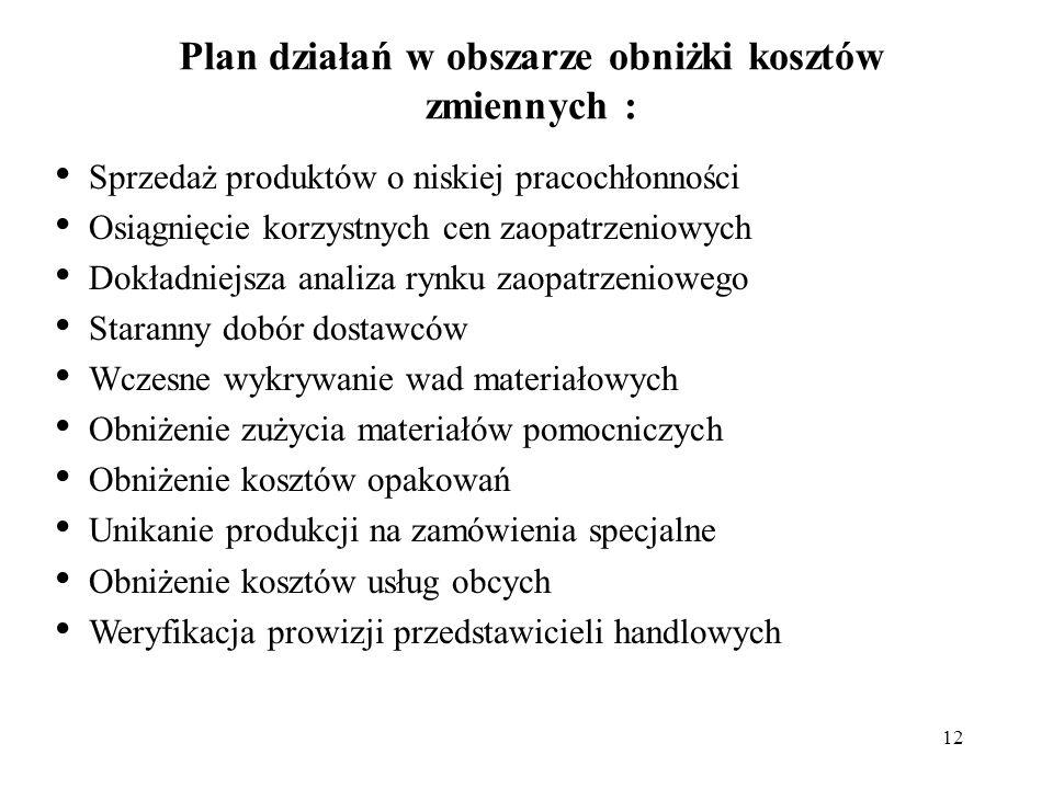 Plan działań w obszarze obniżki kosztów zmiennych :