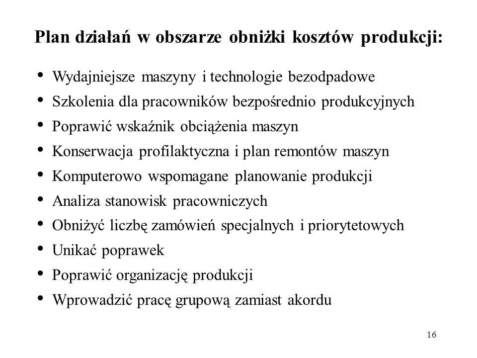 Plan działań w obszarze obniżki kosztów produkcji: