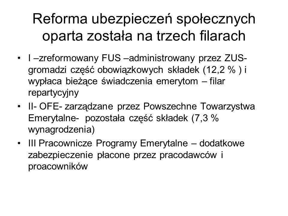 Reforma ubezpieczeń społecznych oparta została na trzech filarach