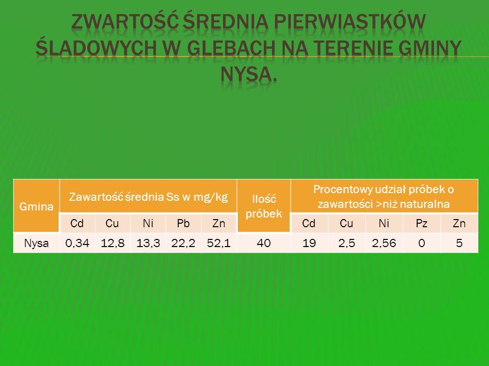 zwartość średniA pierwiastków śladowych w glebach na terenie gminy Nysa.