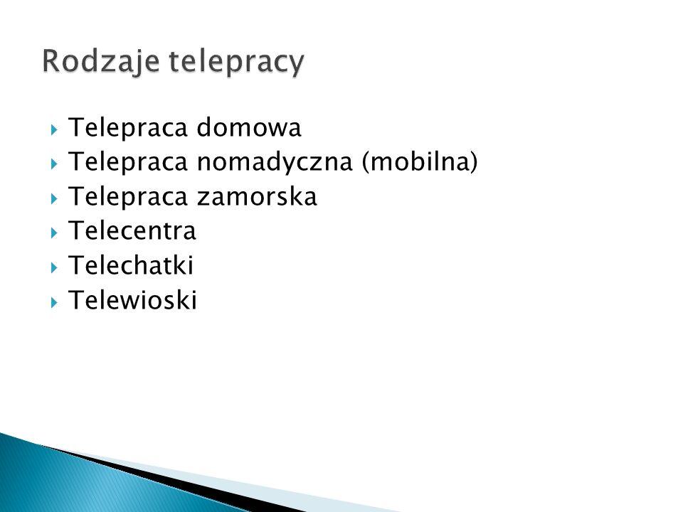Rodzaje telepracy Telepraca domowa Telepraca nomadyczna (mobilna)