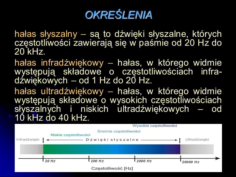 OKREŚLENIAhałas słyszalny – są to dźwięki słyszalne, których częstotliwości zawierają się w paśmie od 20 Hz do 20 kHz.