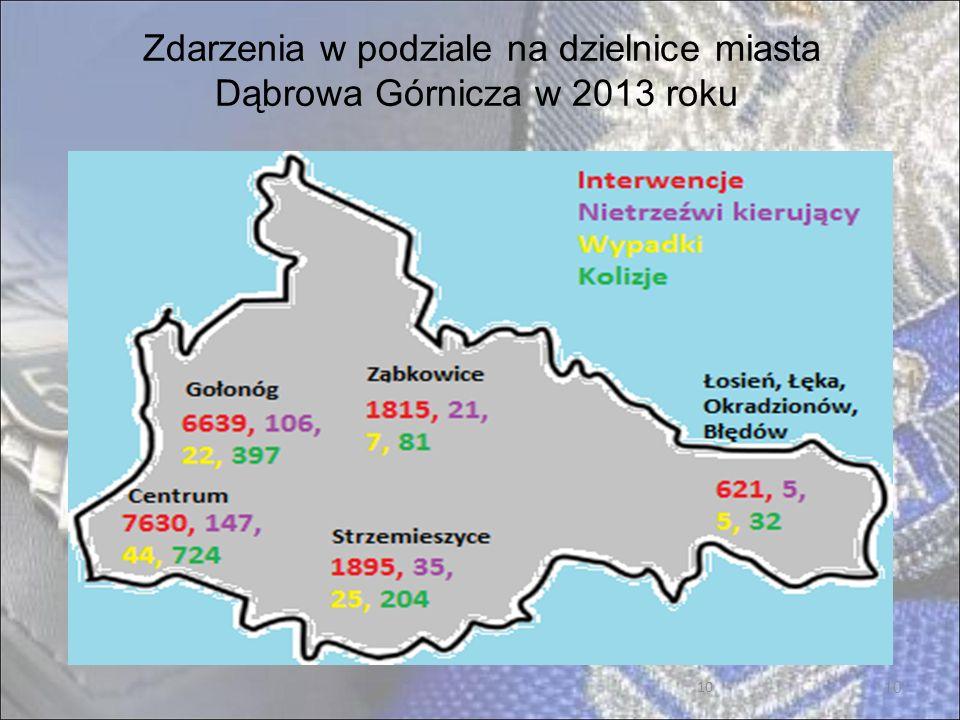 Zdarzenia w podziale na dzielnice miasta Dąbrowa Górnicza w 2013 roku