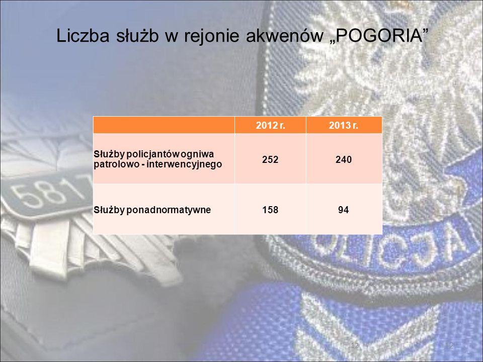 """Liczba służb w rejonie akwenów """"POGORIA"""