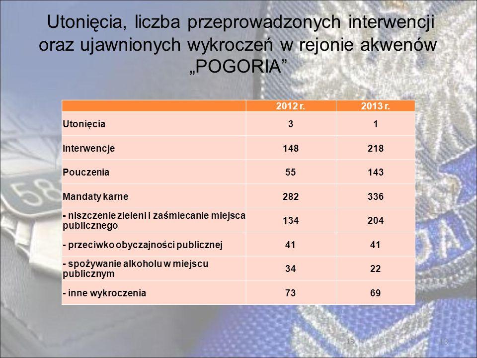 """Utonięcia, liczba przeprowadzonych interwencji oraz ujawnionych wykroczeń w rejonie akwenów """"POGORIA"""