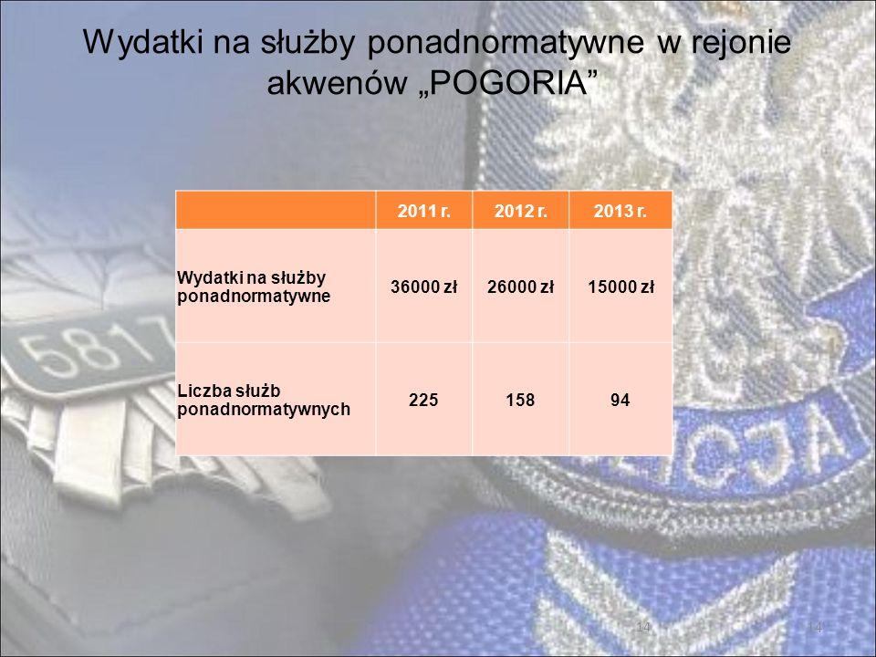 """Wydatki na służby ponadnormatywne w rejonie akwenów """"POGORIA"""